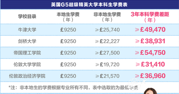 英国G5大学2020/21学年的学费